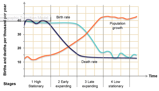 Reduction in Mortality Rate